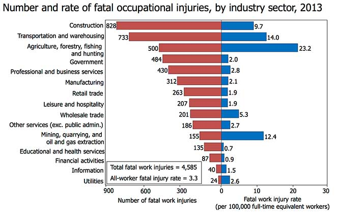 Rate of accidents and injuries occuring in different occupations